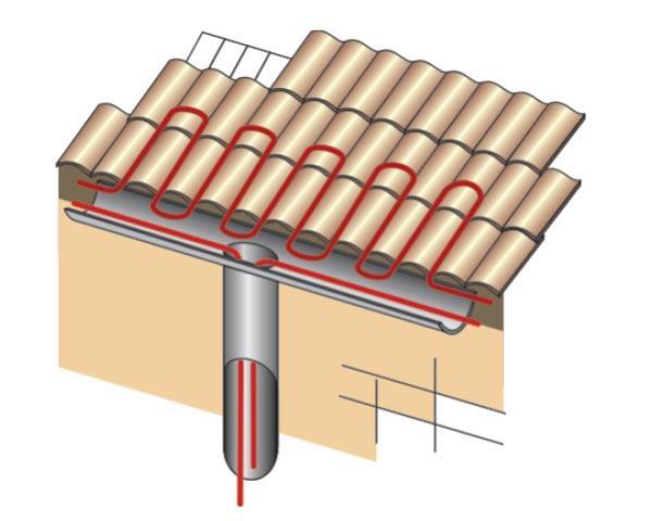 Схема обогрева края кровли, желобов и водосточной системы.