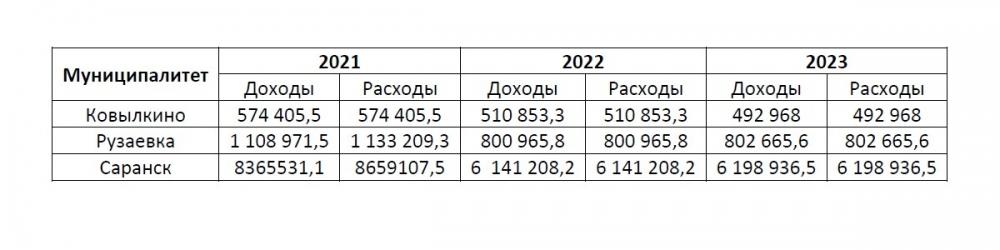 расходные и доходные части прогнозируемых бюджетов Мордовии на 2021-2023 год