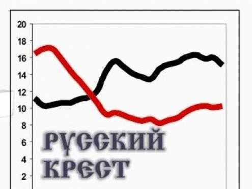 """Мордовия близка к преодолению """"русского креста"""""""