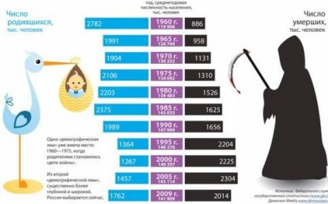 В Мордовии смертность превышает рождаемость в 1,5 раза